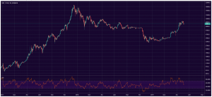A look at the bitcoin price since 2017