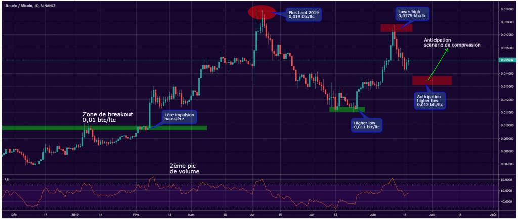 Litecoin vs Bitcoin chart