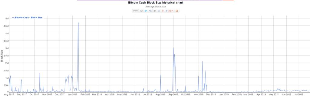 Bitcoin-cash-block-size