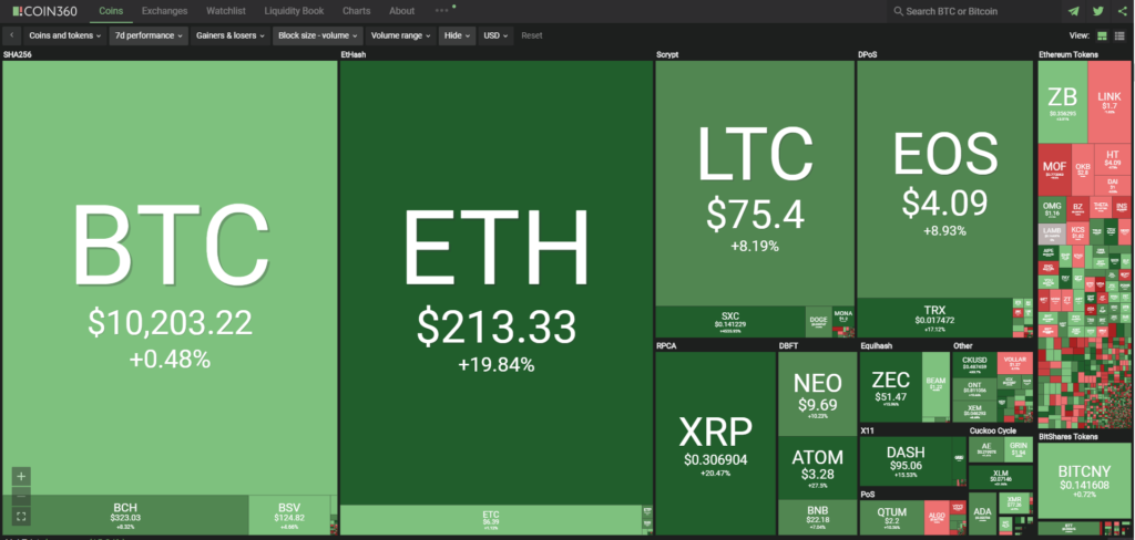Aperçu du marché crypto