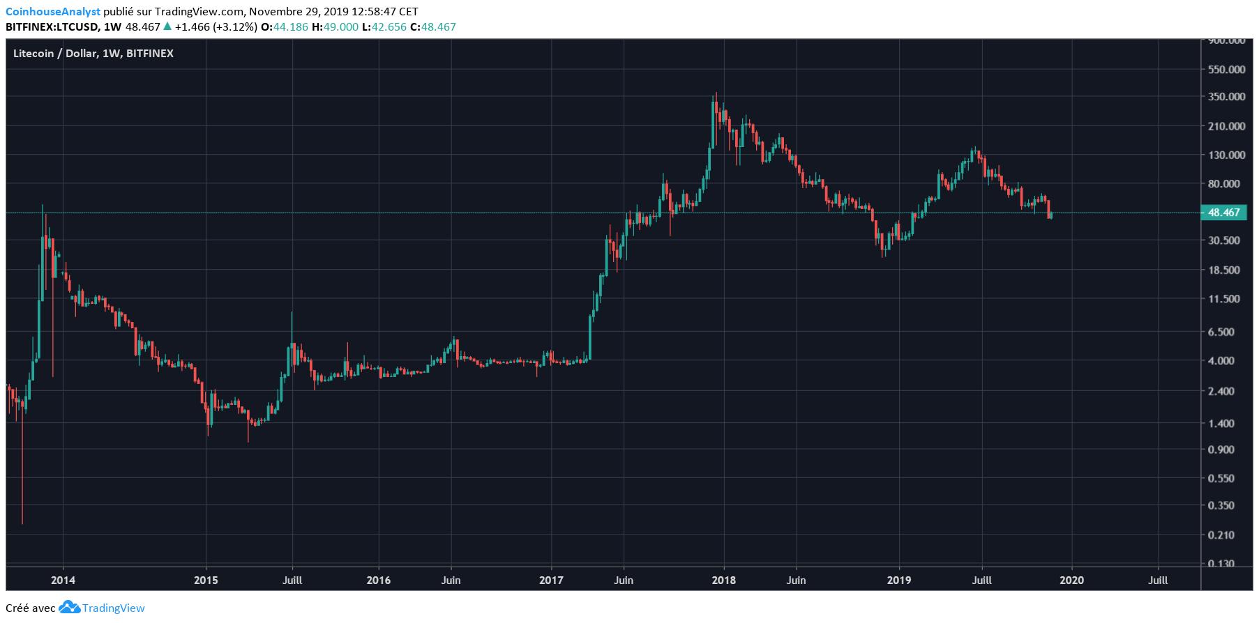 Litecoin Price Chart History