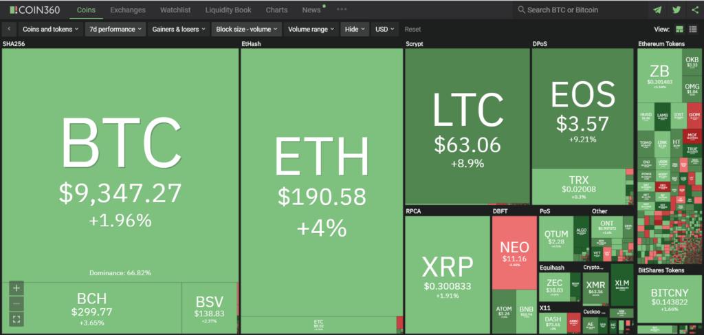 market recap 7d