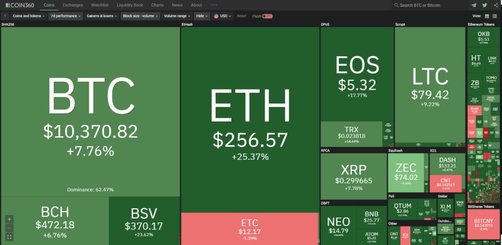 market-recap-7d