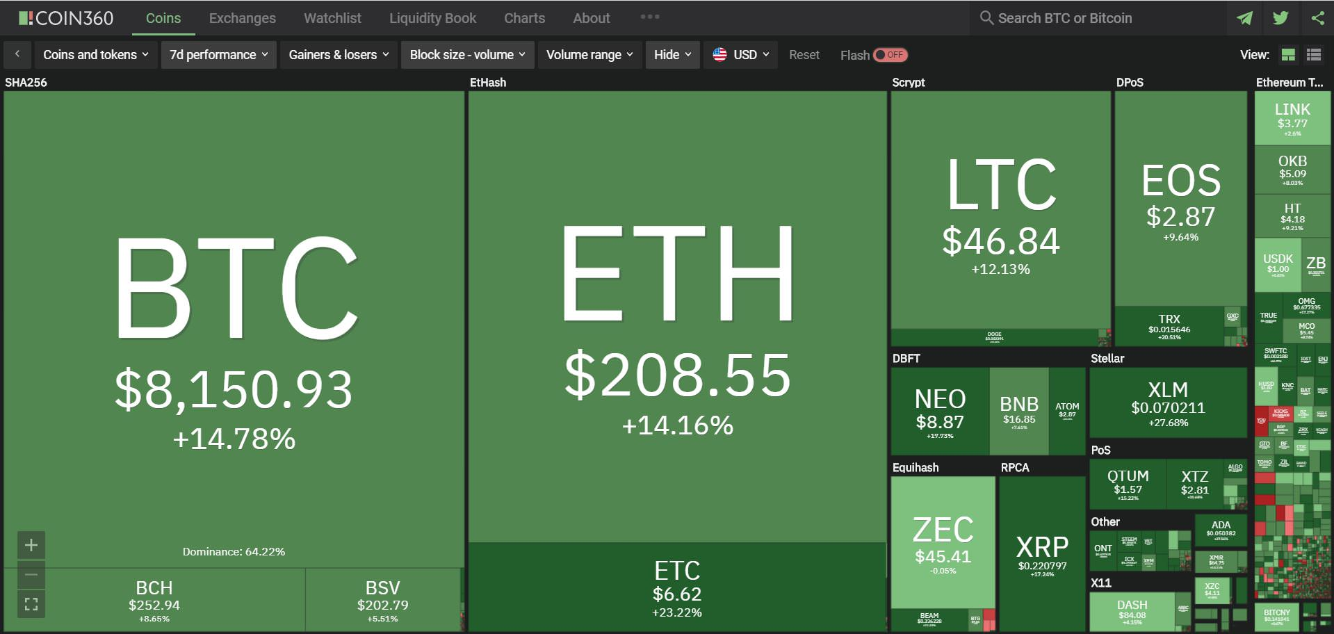 top 150 cryptocurrency